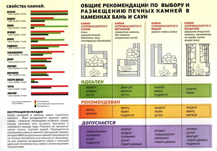 Рекомендации по выбору печных камней для бани