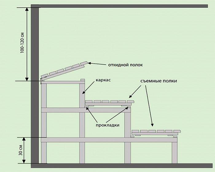 Схема расположения с указанием высоты полок в парилке