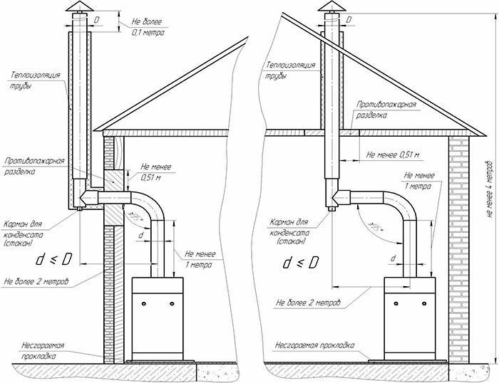 Схема отвода дыма для газового котла
