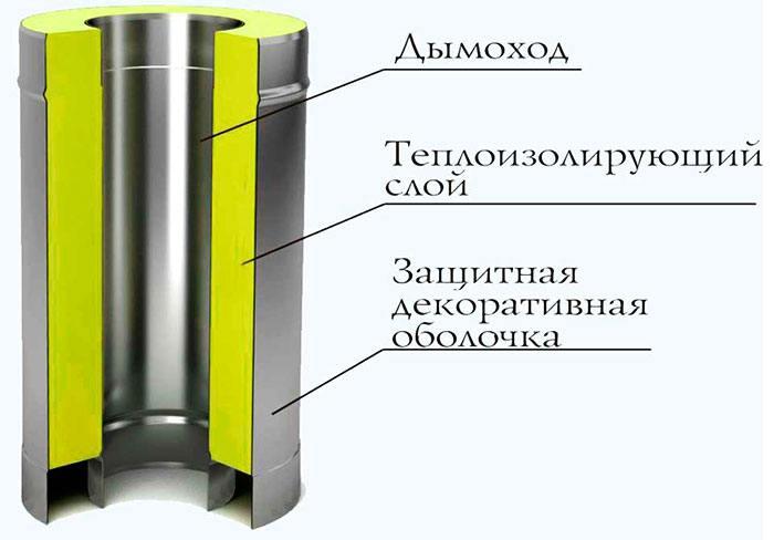 Схема дымохода для твердотопливного котла