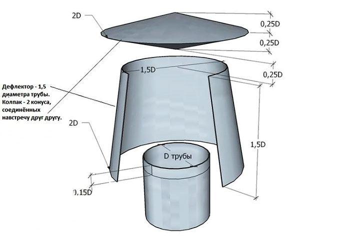 Схема конструкции дефлектора