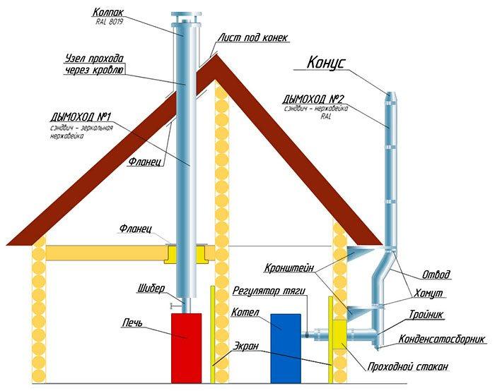 Схема выведение дымохода через стену и кровлю