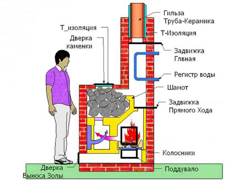 Схема банной печи из кирпича