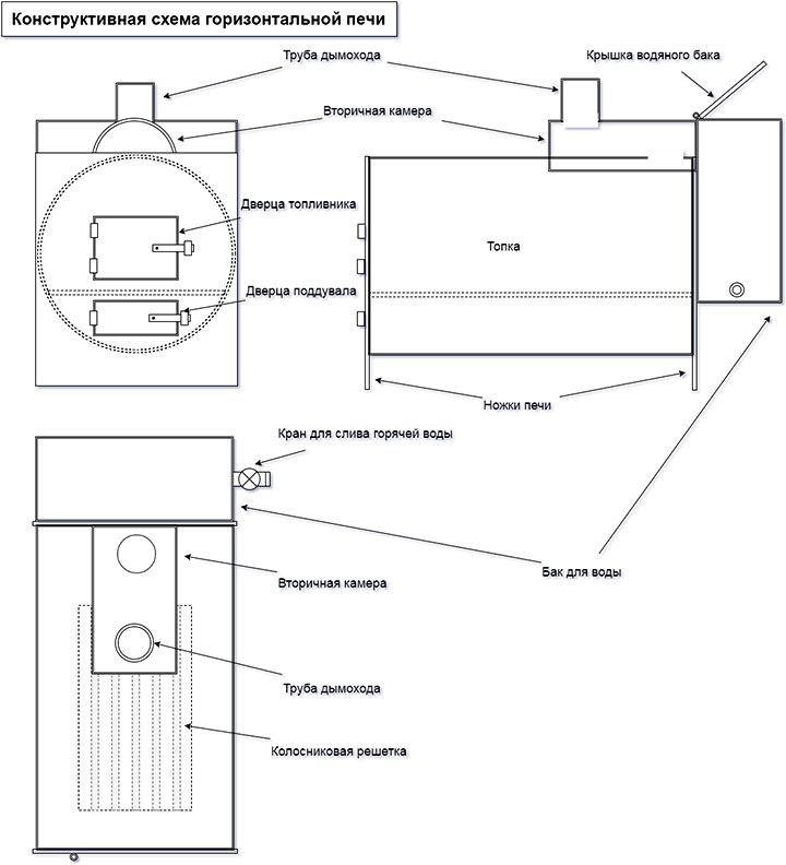 Схема горизонтальной печи с баком для воды
