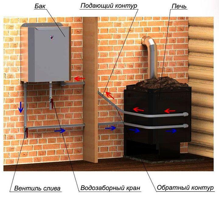 Схема нагрева воды в баке от каменки