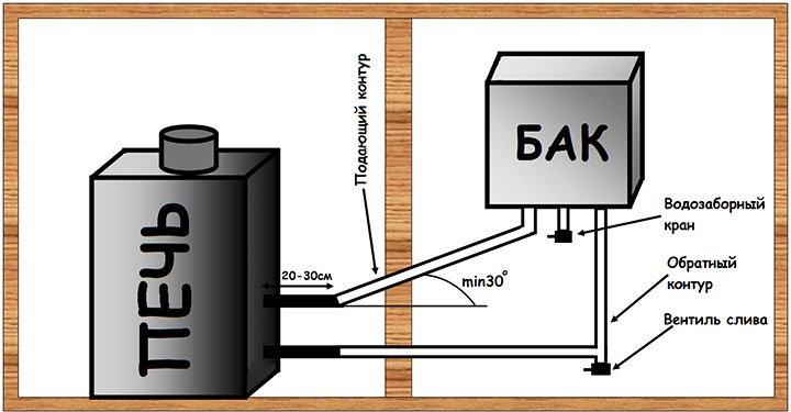 Схема подключения печи к водонагревательному баку