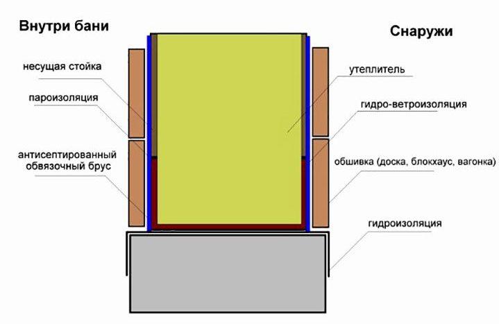 Схема стены бани по каркасной технологии