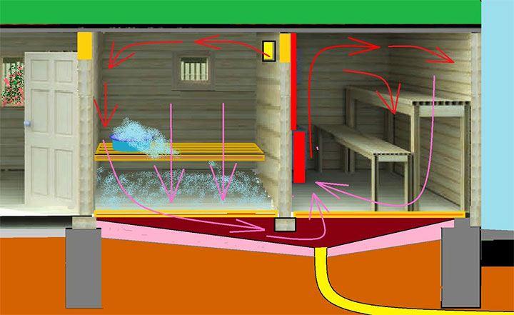 Обустройство вентиляции под полом в бане