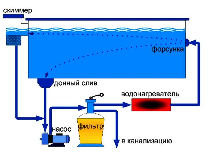 Схема подключения бассейна к канализации