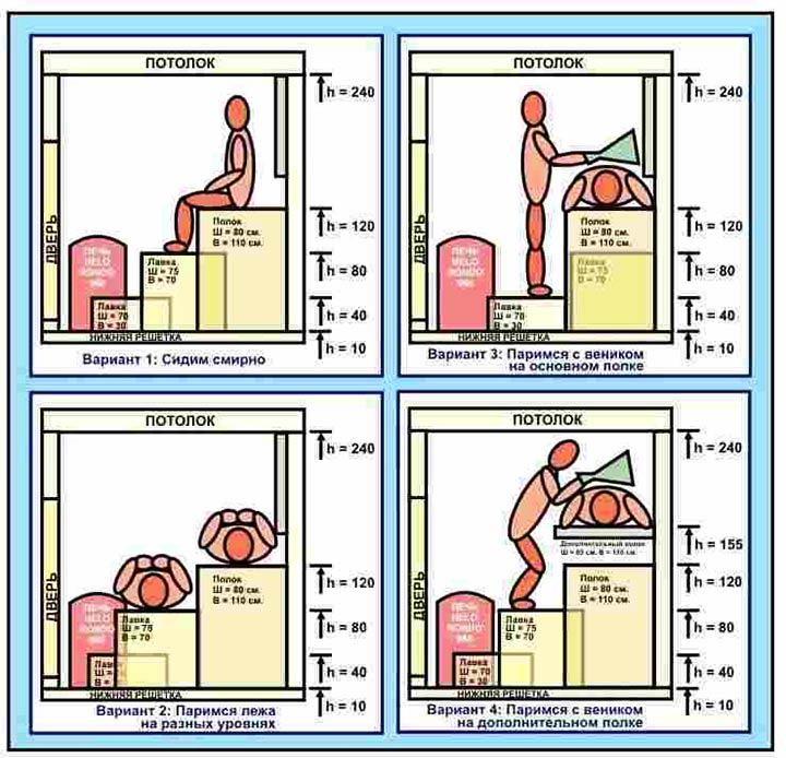 Стандарты высоты полков для бани