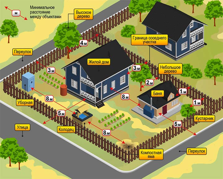 Расстояния между постройками на участке