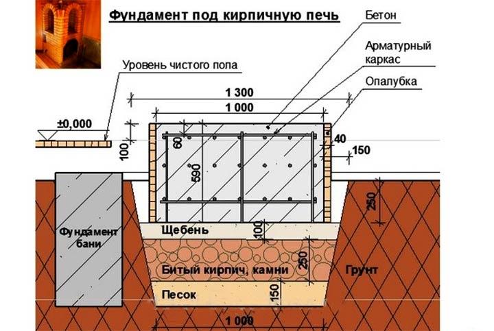 Схема обустройства фундамента под банную печь