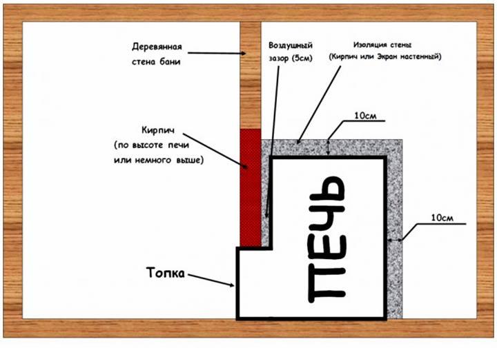 Схема установки печи с выносной топкой