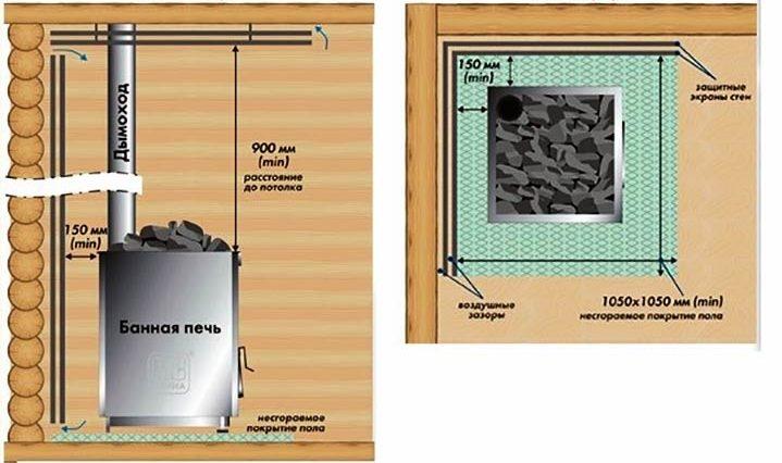 Требования пожарной безопасности при установки каменки