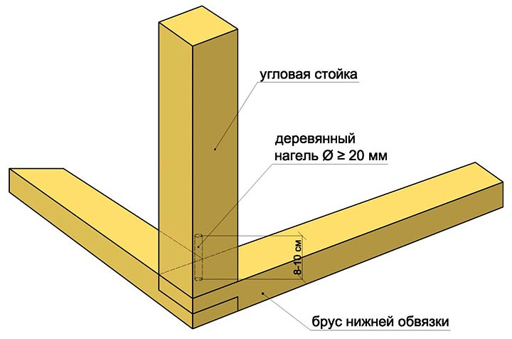 Угловое соединение бруса
