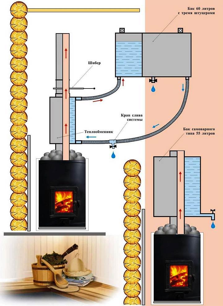 Устройства банной печи с водонагревателем