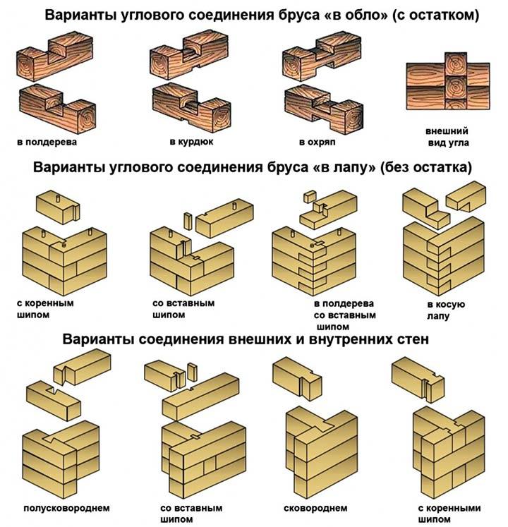 Варианты углового соединения бруса