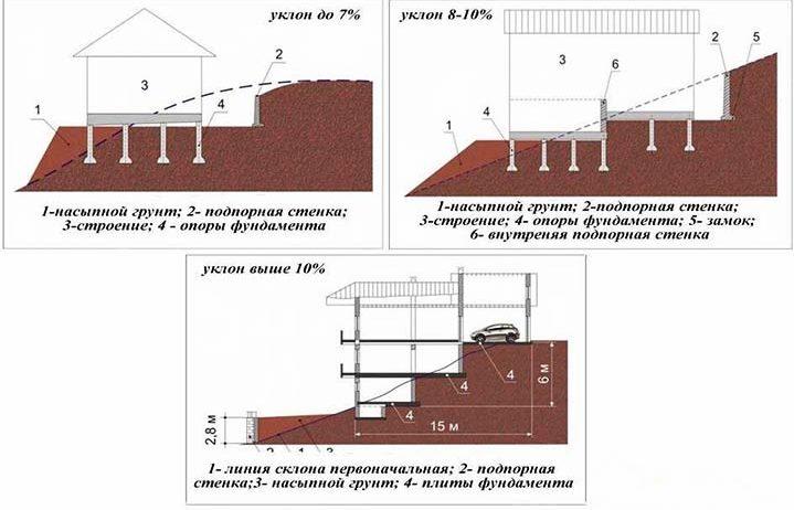 Фундамент на участке со склоном