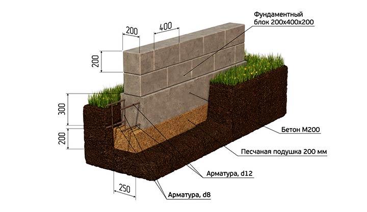 Схематичное устройство бетонной ленты