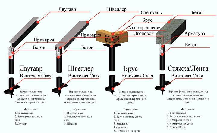 Способы устройства фундамента на винтовых сваях