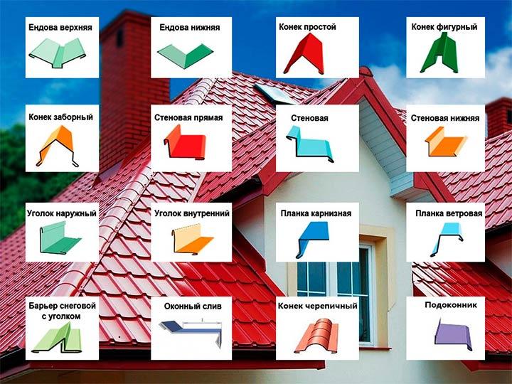 Доборные элементы при обустройстве скатной крыши