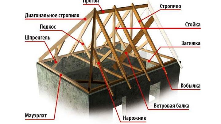 Элементы каркаса крыши