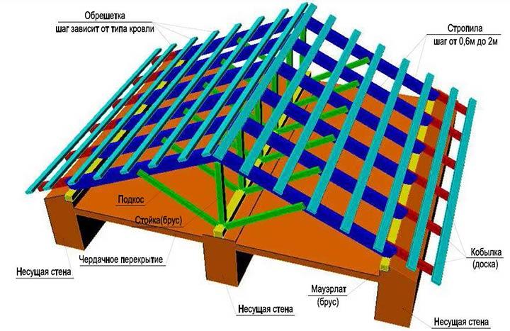 Схема каркаса двухскатной крыши