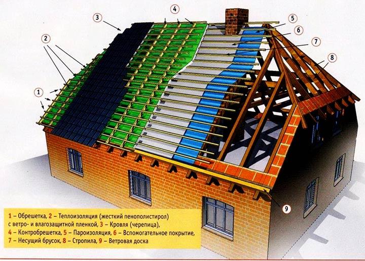 Схема обустройства крыши
