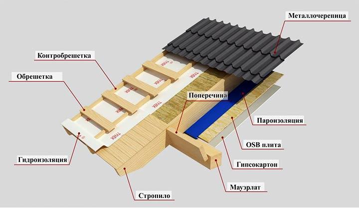 Устройство кровельного пирога для холодной крыши