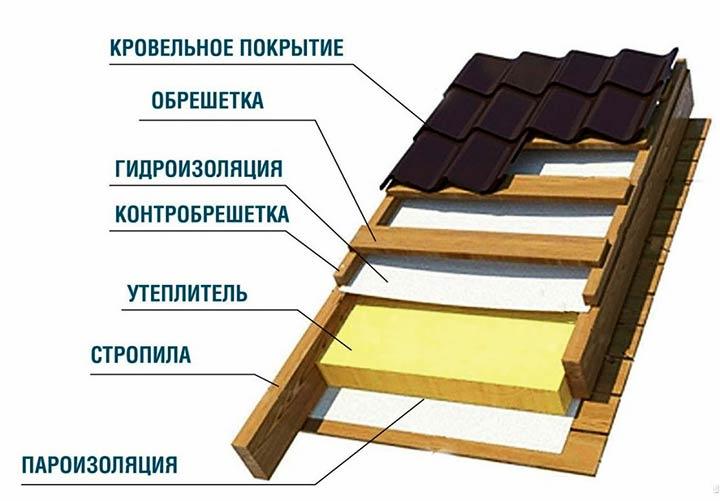 Устройство кровельного пирога для утепленной крыши