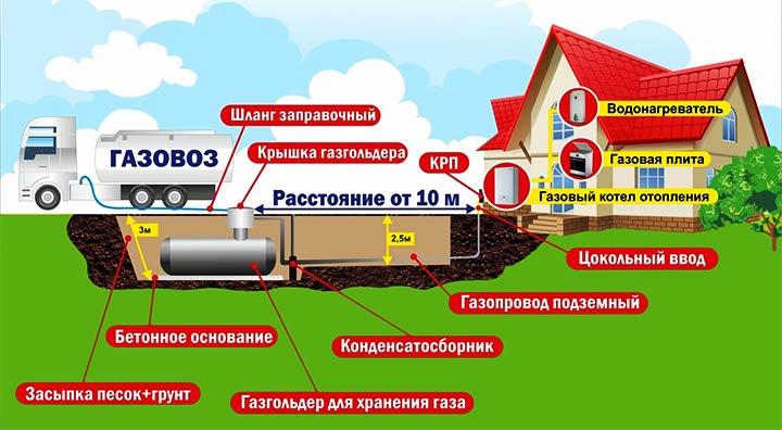 Схема обустройства газгольдера в частном доме