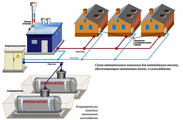 Схема отопительного комплекса для коттеджного поселка